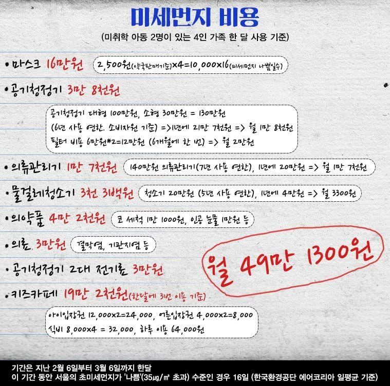 [홍기자의 쏘왓] 4인 가족 '미세먼지 비용'은?…月 최소 30만원