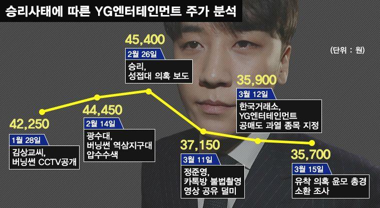 [홍기자의 쏘왓] '승리가 쏘아올린 작은 공'에 YG 주식도 내 국민연금도 타격?!