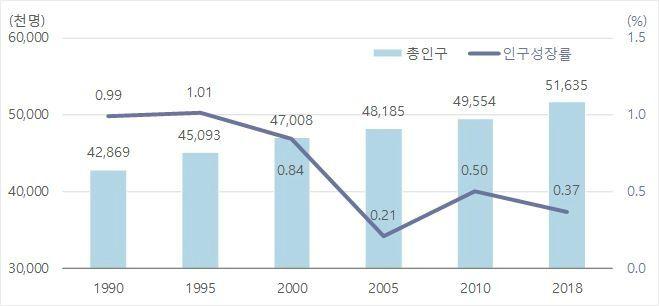 총인구 5163만명…저출산 기조에 위기징후 뚜렷