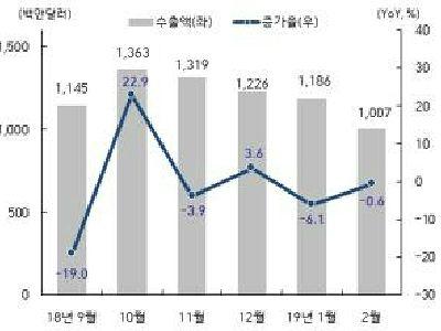 광주 전남 2월 수출, 전년 동기 대비 ↓