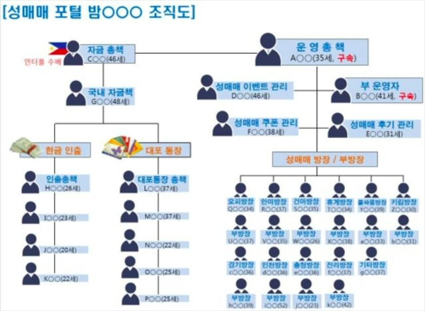 """""""40여개 성매매 후기 사이트, 원천 차단 힘들다"""""""