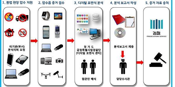 """경기도 특사경, '디지털포렌식' 구축…""""부당이익 끝까지 추적"""""""