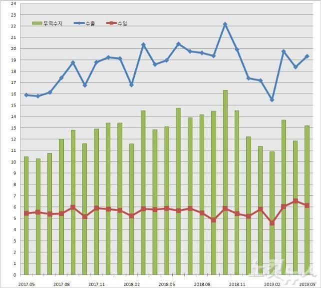 충북 수출 감소세 6개월 만에 반등