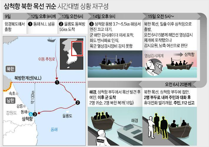 [칼럼]북한어선의 '노크 귀순'과 칠천량 해전의 교훈