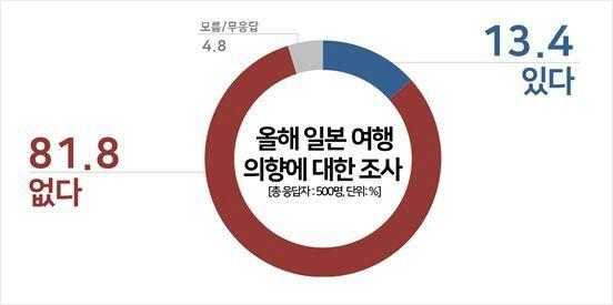 """[여론] 올해 일본 여행? """"안간다 81.8%"""""""