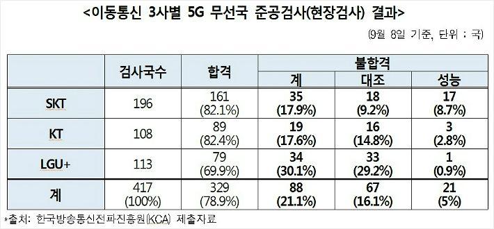 '품질 지표' 5G 무선국 5대 중 1대는 불합격