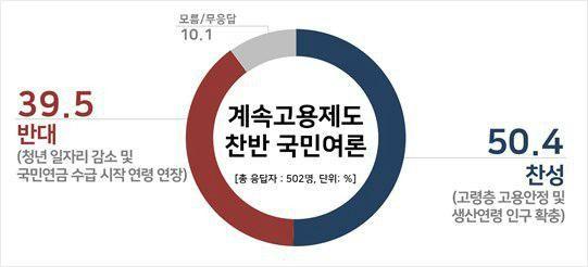 """[여론] 65세 정년연장 """"찬성 50.4 vs 반대 39.5"""""""