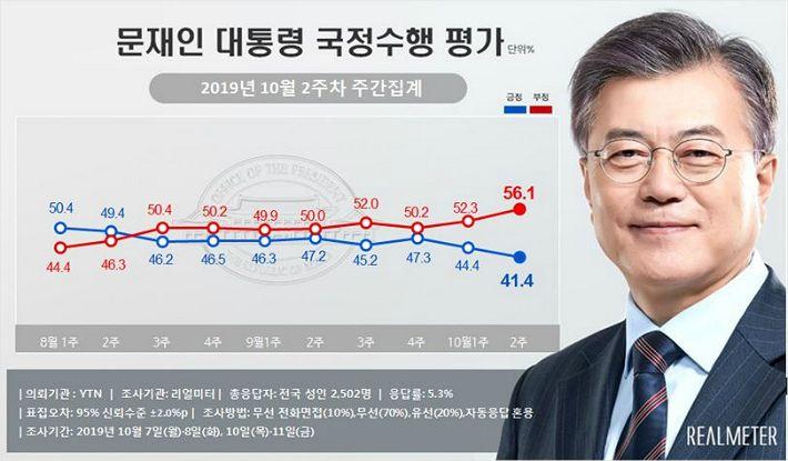 """[여론] 조국 장관 """"퇴진해야 55.9% vs 유지 40.5%"""""""