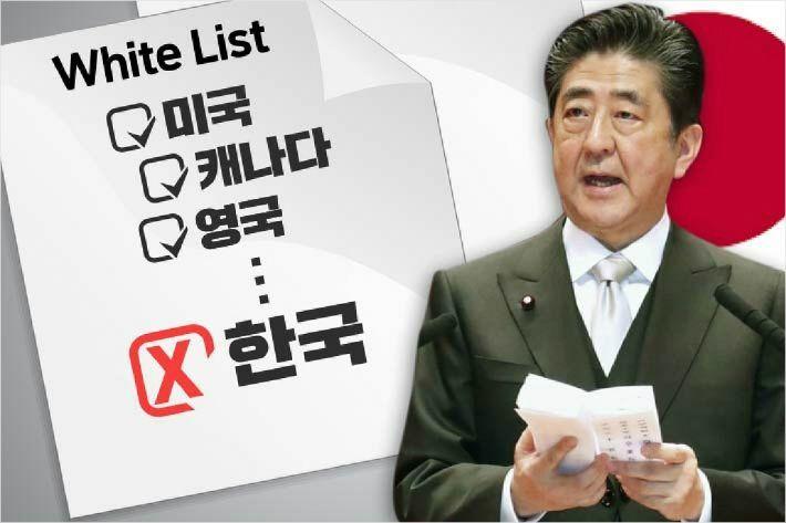 """日 수출규제 총리관저가 주도…""""싸움은 첫 방이 중요"""""""