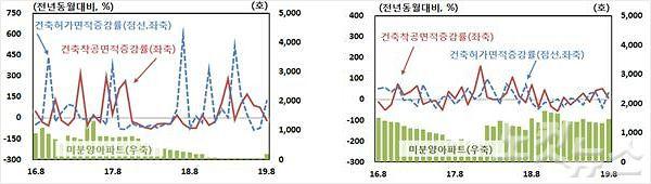 광주전남 미분양 아파트 '증가'…건축허가 면적도 증가