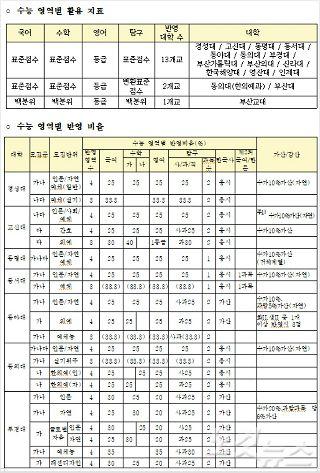 부산진학지원단, '2020대입 부산지역 수능 실채점 분석·정시 상담참고표 발표'