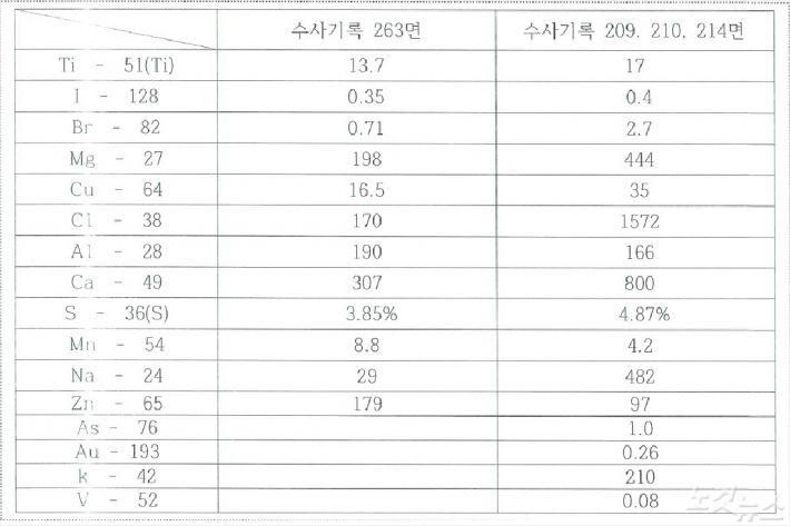 검찰, 화성 8차 국과수 감정서 허위 조작 확인(종합)