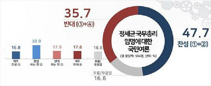 """[여론] 정세균 국무총리 임명 """"찬성 47.7 vs 반대 35.7"""""""