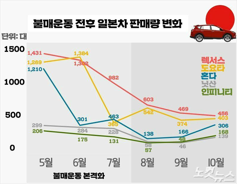 """벼랑 끝 일본車의 '번호판 영업'…""""꼼수라뇨? 불법입니다"""""""