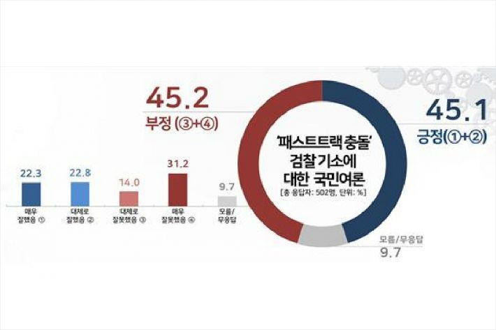 """[여론] 檢 패트 기소 """"잘했다 45.1 vs 잘못했다 45.2"""""""