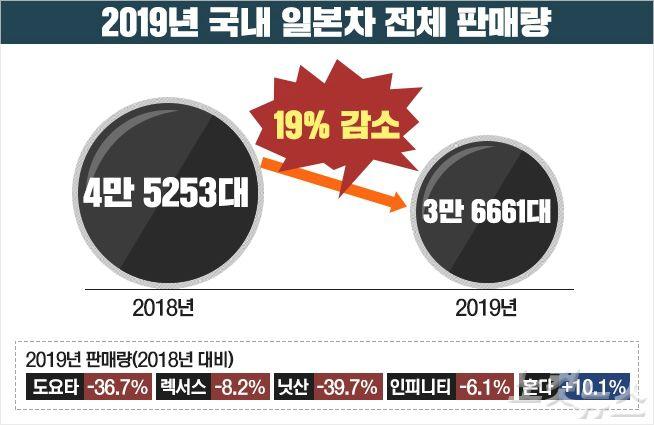 불매운동 거셌다…일본車 작년 판매량 19% 줄었다