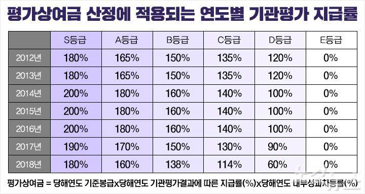 """[단독] 법원 """"금융위가 삭감한 금감원 '평가상여금' 돌려줘라"""""""