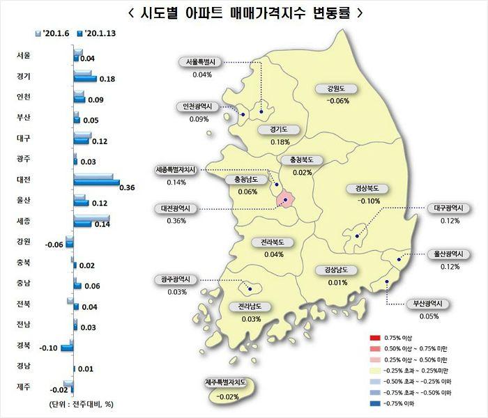강력 규제에 시장 관망세로…서울 집값 4주 연속 상승폭 축소