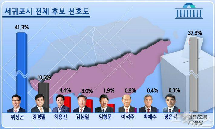 서귀포시 민주당 위성곤 41.3% VS 무소속 강경필 10.5%