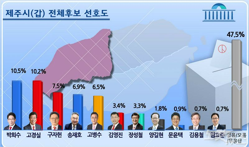 제주시갑 민주당 박희수 10.5% VS 한국당 고경실 10.2%