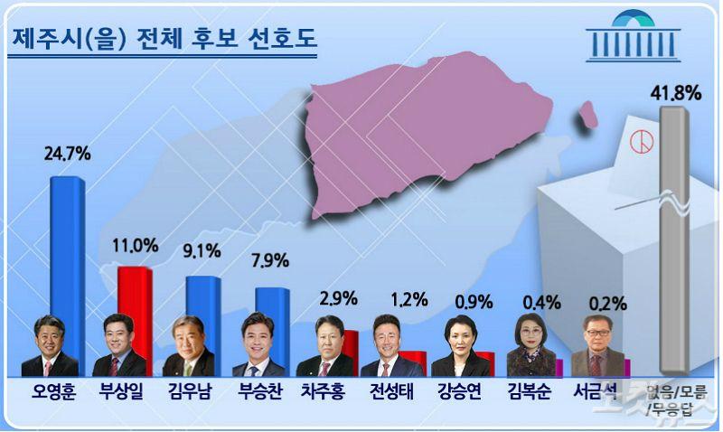 제주시을 오영훈 24.7% 선두속 부상일·김우남 추격
