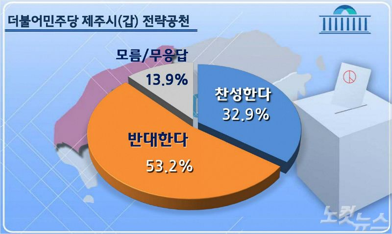 민주당 제주시갑 '전략공천' 반대 53.2% VS 찬성 32.9%