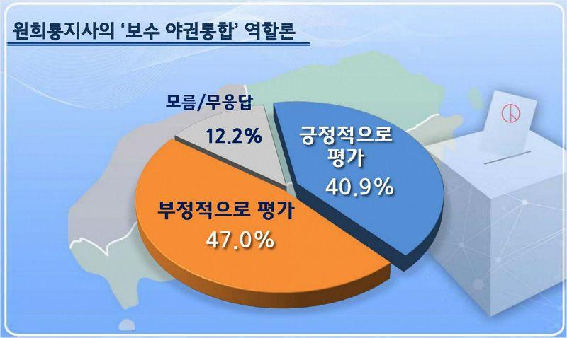 원희룡 제주지사 '보수통합 참여' 반대 47% 찬성 40.9%