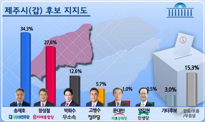 4.15 총선 '제주시갑' 흩어지는 진보 · 뭉치는 보수