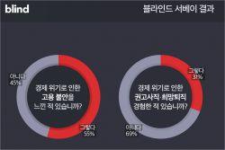 """직장인 55% """"'코로나 해고' 불안""""…31% 권고사직 경험"""
