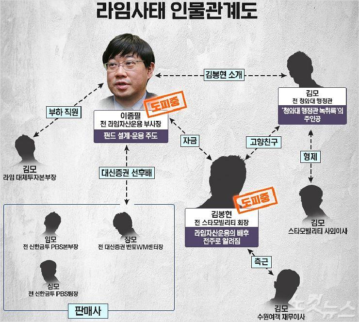 [딥뉴스]'1조원 라임사기' 본질 뭘까? 금융사·기업사냥꾼 합작품