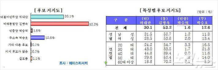 [포항 남구·울릉 여론조사] 통합당 김병욱 후보 53.2% 앞서