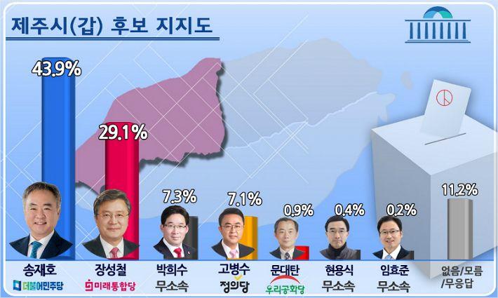 제주시갑 민주당 송재호 43.9% VS 통합당 장성철 29.1%