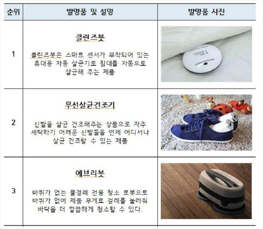 """""""집안일 도와줄 똑똑한 발명품은?""""…침대 자동 살균 '클린즈봇' 1위"""