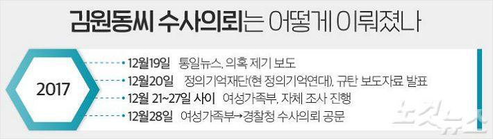 [딥뉴스]위안부 운동가 김원동씨는 어쩌다 횡령범 누명을 썼나