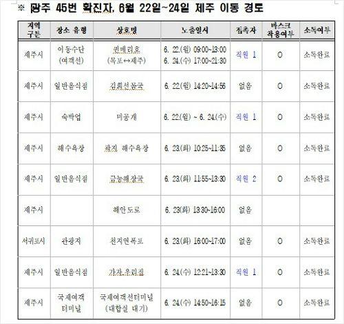 제주 관광 45번 광주 확진자 2박 3일 동선 공개