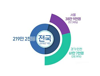 [그래픽뉴스]다주택자 45%는 수도권에 몰렸다