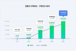네이버 언론사홈 구독 2천만 명 돌파…기자 구독은 175만 명