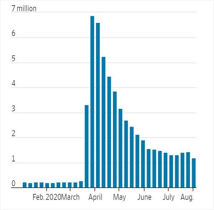 美 실업수당 청구 119만건, 3월 이후 최저 기록