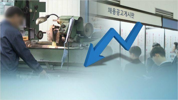 """기업 10곳 중 4곳 """"코로나로 일감 줄어 직원 고용조정 필요"""""""