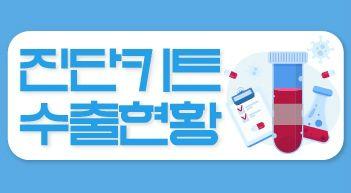 [그래픽뉴스]국산 진단키트 얼마나 수출했나