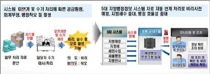 서울 은평구, 비리예방 내부통제 강화…청렴 평가제 실시