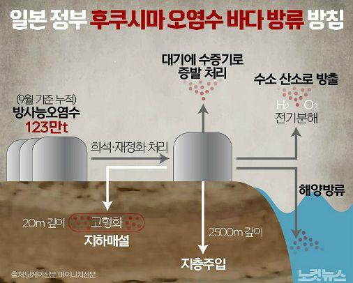 """김영록 전남지사 """"일본 원전 오염수 방류, 인류에 대한 죄악"""""""