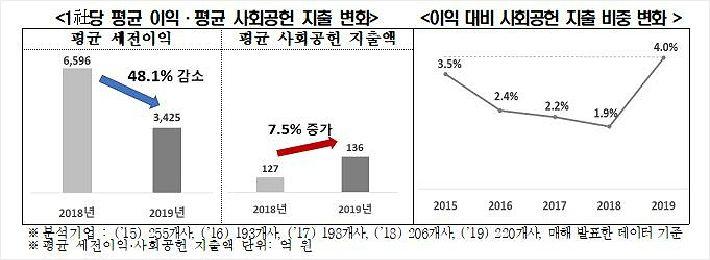 """""""대기업, 지난해 이익 감소에도 사회공헌지출 15% 증액"""""""