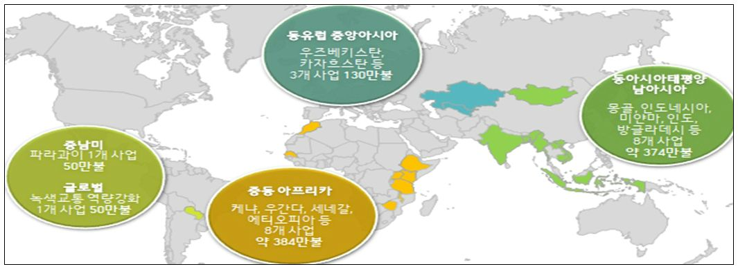 23개 개도국에 1천만 달러 '그린·디지털 뉴딜' 사업 지원