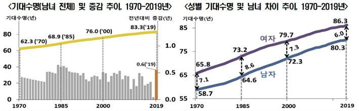지난해 출생아 기대수명 83.3년, 2018년보다 0.6년 증가