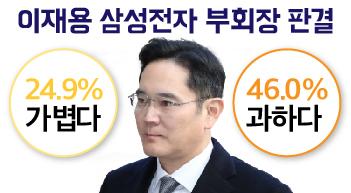 [그래픽뉴스]이재용 징역 판결에 46% '과하다'