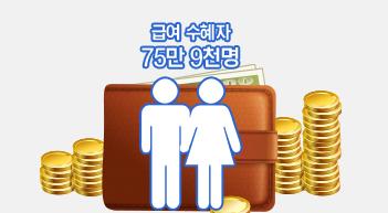 [그래픽뉴스]실업급여 수급자 75.9만명·지급액 1조 1790억원