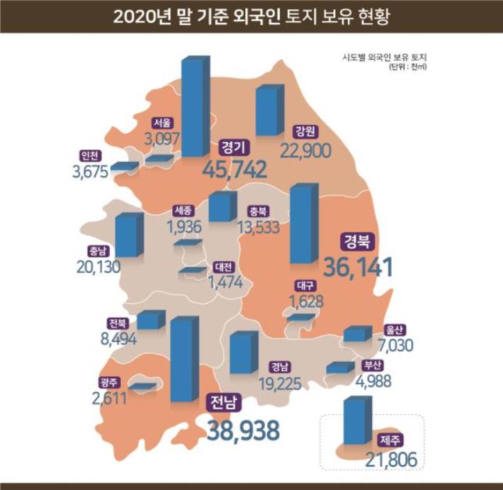 외국인 토지보유…대구↑ & 경북↓