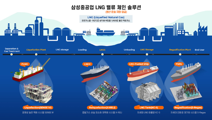 삼성重, 세계 유일 조선·해양 LNG 통합 실증 설비 갖춰