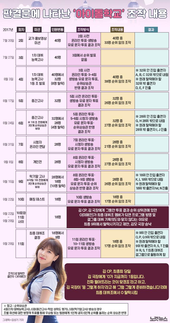 [파고들기]'아이돌학교' 조작 사태…'유죄' 판결문 보니